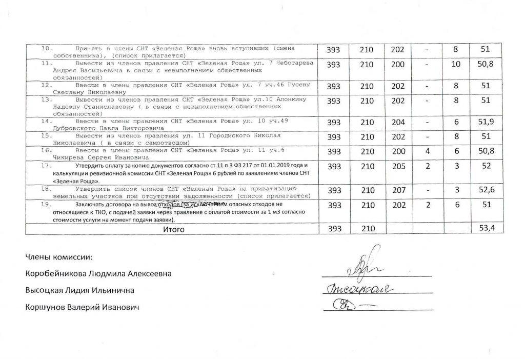 Сводный протокол 15 ч. 2